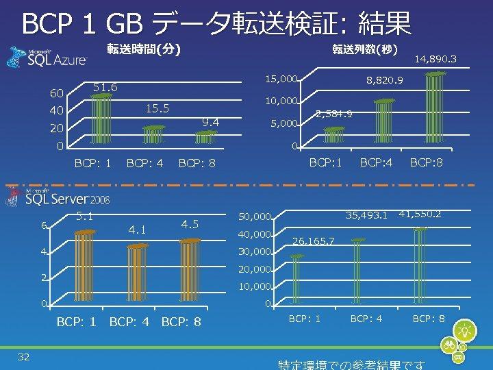 BCP 1 GB データ転送検証: 結果 転送時間(分) 60 転送列数(秒) 15, 000 51. 6 10, 000