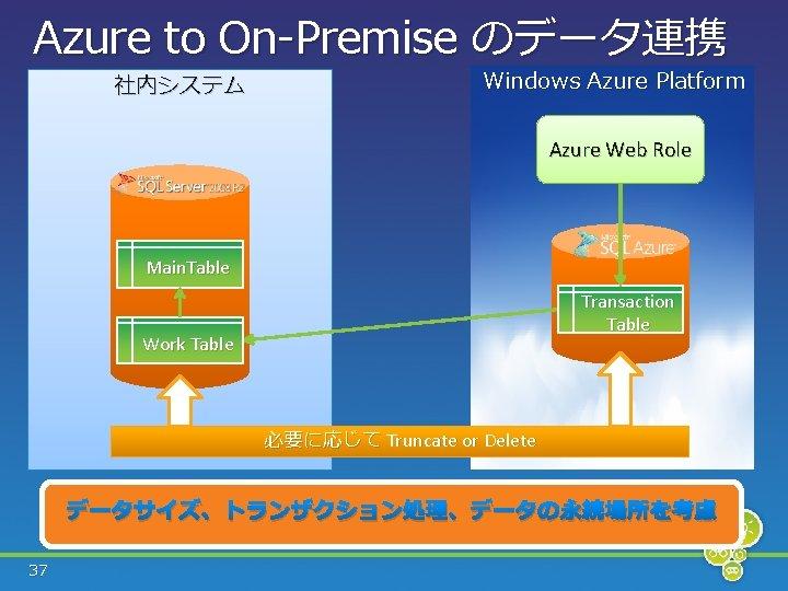 Azure to On-Premise のデータ連携 社内システム Windows Azure Platform Azure Web Role Main. Table Transaction