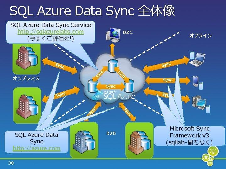 SQL Azure Data Sync 全体像 SQL Azure Data Sync Service http: //sqlazurelabs. com (今すくご評価を!)