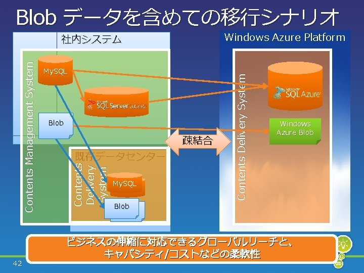 Blob データを含めての移行シナリオ Blob 疎結合 既存データセンター Contents Delivery System Contents Management System 42 My. SQL