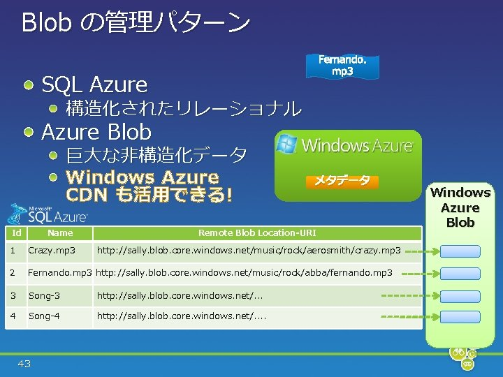 Blob の管理パターン Fernando. mp 3 SQL Azure 構造化されたリレーショナル Azure Blob 巨大な非構造化データ Windows Azure CDN