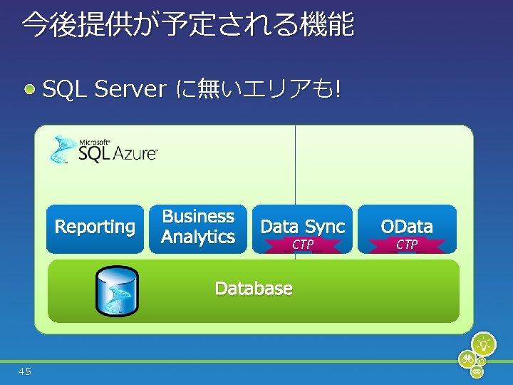 今後提供が予定される機能 SQL Server に無いエリアも! Reporting Business Analytics Data Sync CTP Database 45 OData CTP