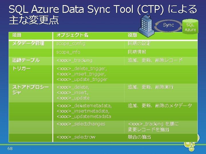 SQL Azure Data Sync Tool (CTP) による 主な変更点 Sync SQL Azure 項目 オブジェクト名 役割