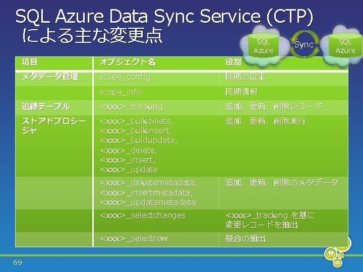 SQL Azure Data Sync Service (CTP) による主な変更点 Sync SQL Azure 項目 オブジェクト名 役割 メタデータ管理