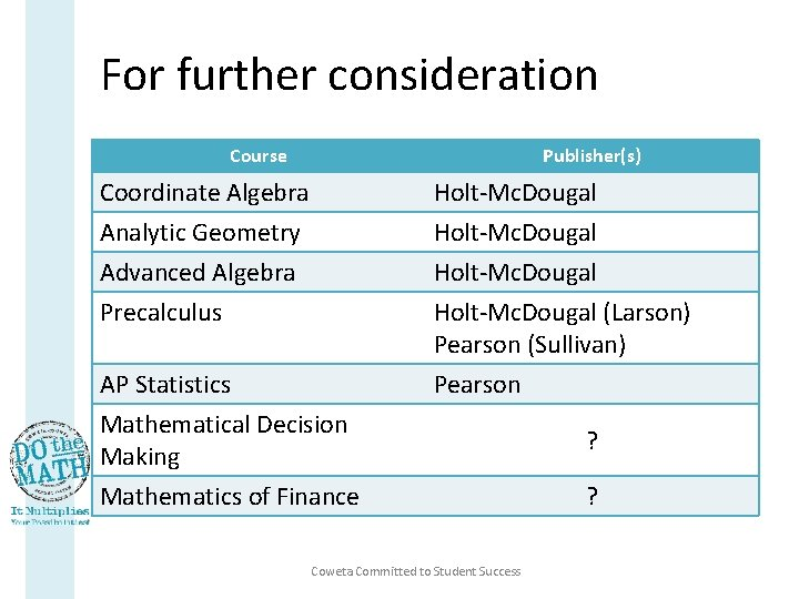 For further consideration Course Publisher(s) Coordinate Algebra Analytic Geometry Advanced Algebra Holt-Mc. Dougal Precalculus