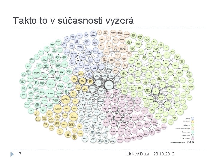 Takto to v súčasnosti vyzerá 17 Linked Data 23. 10. 2012