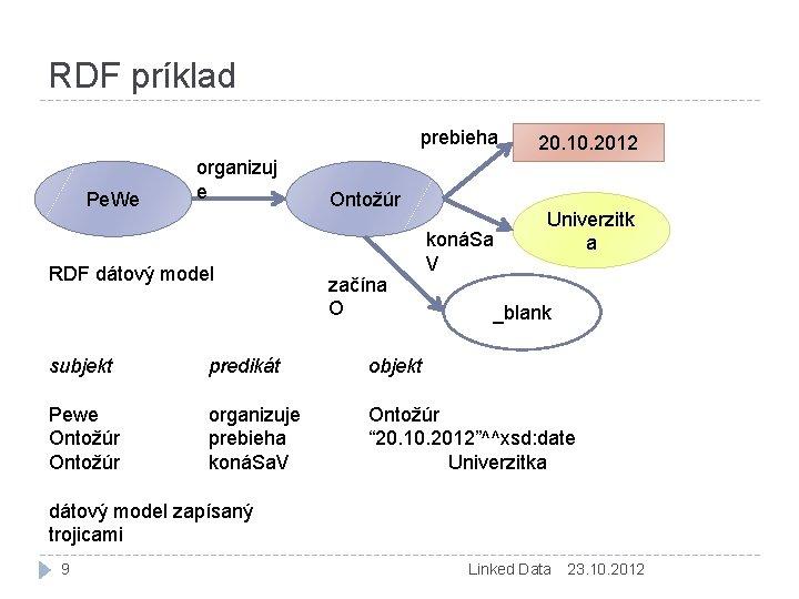 RDF príklad prebieha Pe. We organizuj e RDF dátový model Ontožúr začína O konáSa