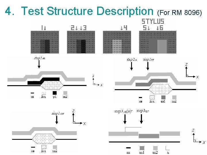 4. Test Structure Description (For RM 8096) z x 12