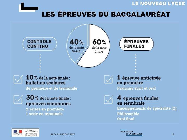 LE NOUVEAU LYCEE LES ÉPREUVES DU BACCALAURÉAT BACCALAUREAT 2021 8