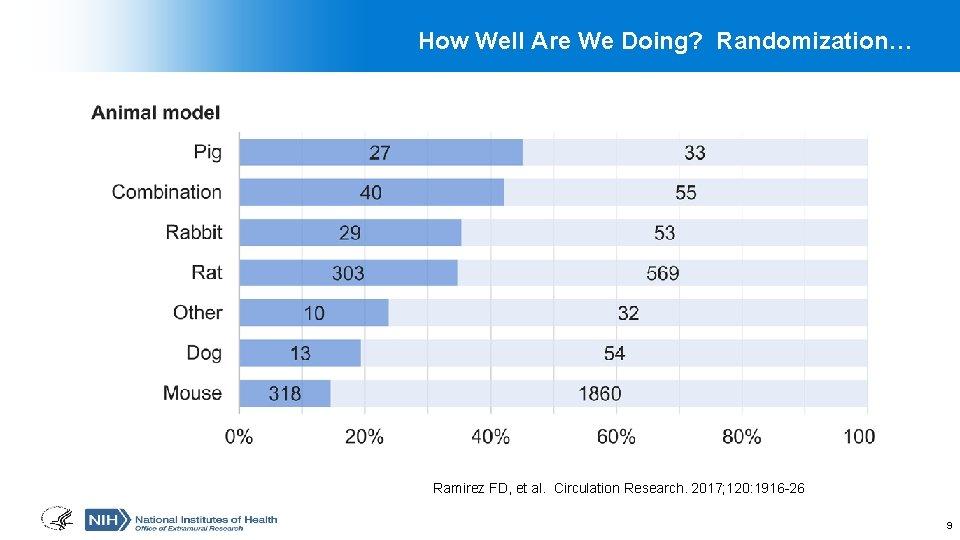 How Well Are We Doing? Randomization… Ramirez FD, et al. Circulation Research. 2017; 120:
