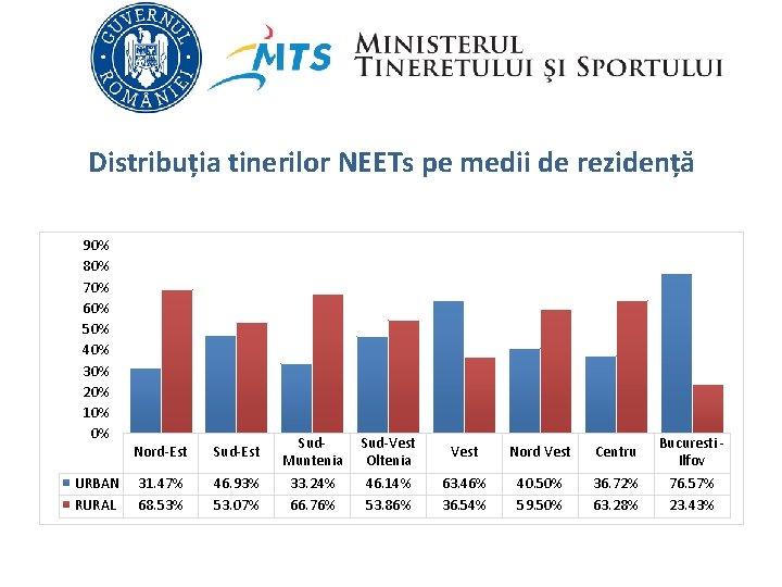 Distribuția tinerilor NEETs pe medii de rezidență 90% 80% 70% 60% 50% 40% 30%