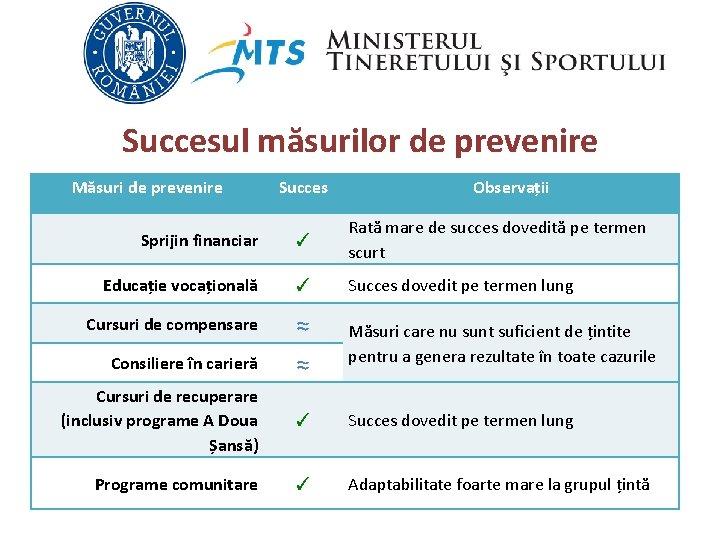 Succesul măsurilor de prevenire Măsuri de prevenire Succes Observații Sprijin financiar ✓ Rată mare