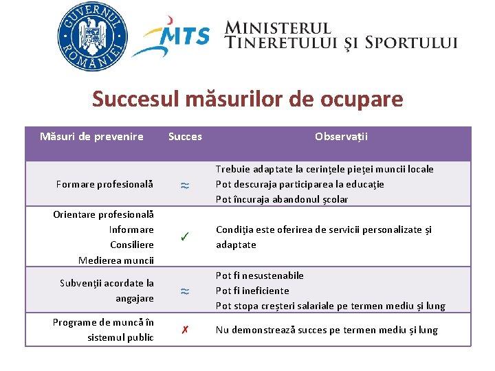 Succesul măsurilor de ocupare Măsuri de prevenire Succes Observații Formare profesională ≈ Trebuie adaptate