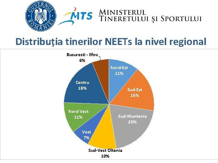 Distribuția tinerilor NEETs la nivel regional Bucuresti - Ilfov 6% Nord-Est 11% Centru 18%