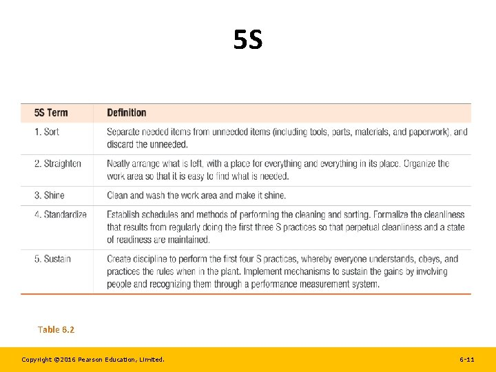 5 S Table 6. 2 Copyright © 2016 Pearson Education, Limited. 6 -11