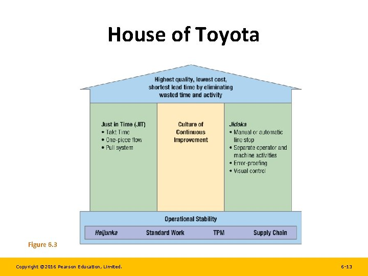 House of Toyota Figure 6. 3 Copyright © 2016 Pearson Education, Limited. 6 -13