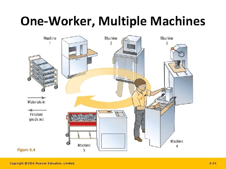 One-Worker, Multiple Machines Figure 6. 4 Copyright © 2016 Pearson Education, Limited. 6 -14
