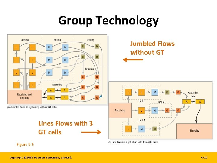 Group Technology Jumbled Flows without GT Lines Flows with 3 GT cells Figure 6.
