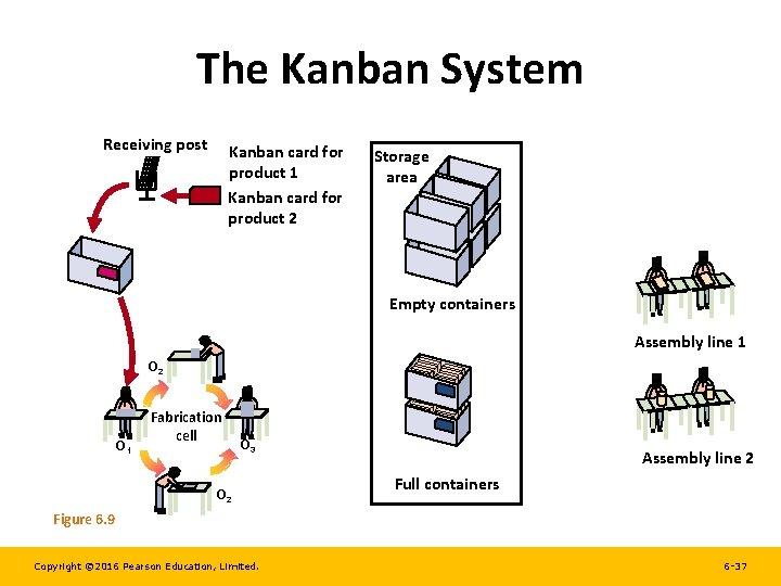 The Kanban System Receiving post Kanban card for product 1 Kanban card for product