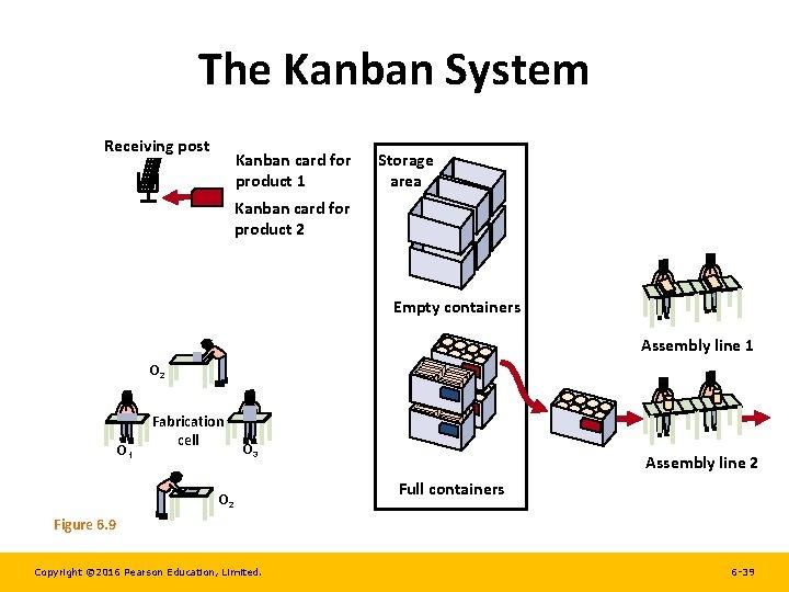 The Kanban System Receiving post Kanban card for product 1 Storage area Kanban card