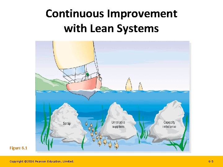 Continuous Improvement with Lean Systems Figure 6. 1 Copyright © 2016 Pearson Education, Limited.