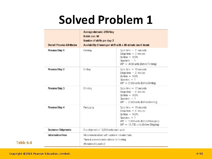 Solved Problem 1 Table 6. 4 Copyright © 2016 Pearson Education, Limited. 6 -50