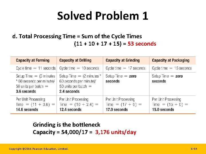 Solved Problem 1 d. Total Processing Time = Sum of the Cycle Times (11