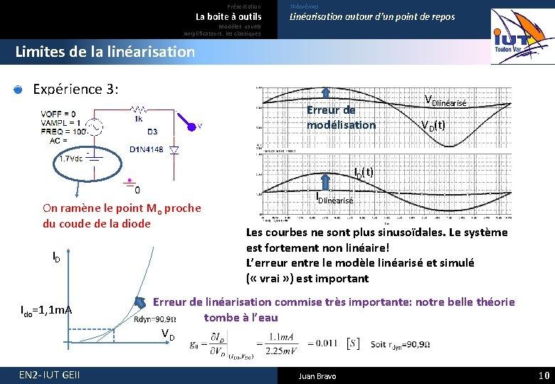 Présentation La boite à outils Modèles usuels Amplificateurs: les classiques Théorèmes Linéarisation autour d'un
