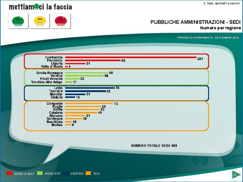 2. Sedi, sportelli e servizi PUBBLICHE AMMINISTRAZIONI - SEDI Numero per regione PERIODO DI