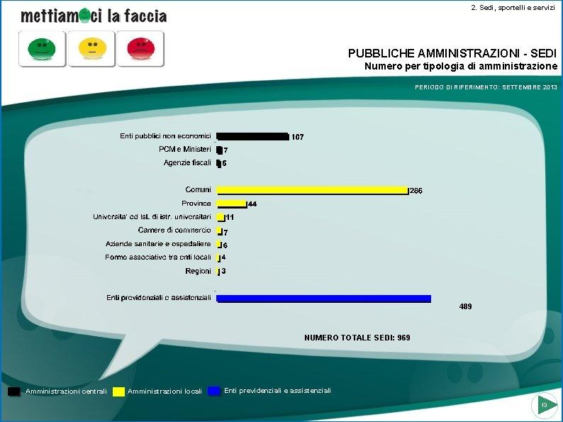 2. Sedi, sportelli e servizi PUBBLICHE AMMINISTRAZIONI - SEDI Numero per tipologia di amministrazione