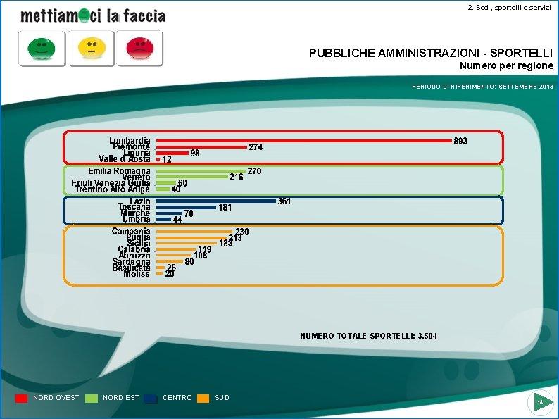 2. Sedi, sportelli e servizi PUBBLICHE AMMINISTRAZIONI - SPORTELLI Numero per regione PERIODO DI