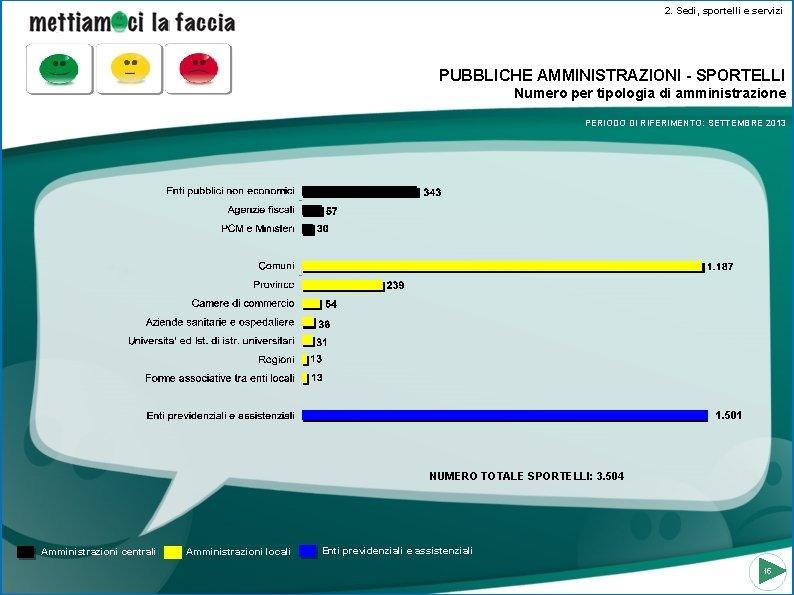 2. Sedi, sportelli e servizi PUBBLICHE AMMINISTRAZIONI - SPORTELLI Numero per tipologia di amministrazione