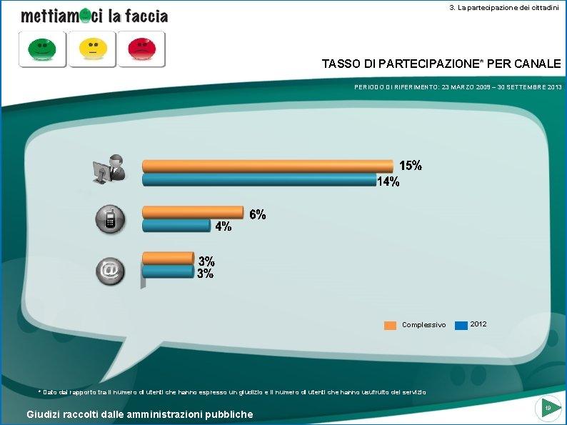 3. La partecipazione dei cittadini TASSO DI PARTECIPAZIONE* PER CANALE PERIODO DI RIFERIMENTO: 23
