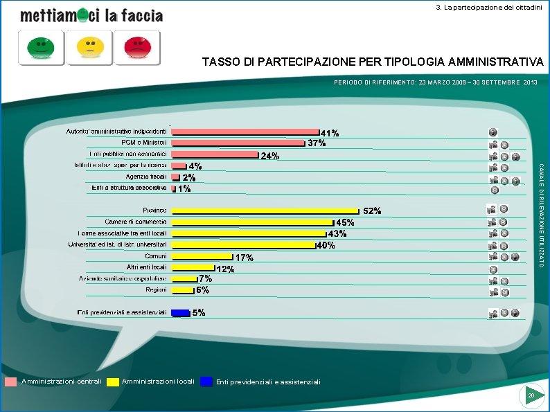 3. La partecipazione dei cittadini TASSO DI PARTECIPAZIONE PER TIPOLOGIA AMMINISTRATIVA PERIODO DI RIFERIMENTO: