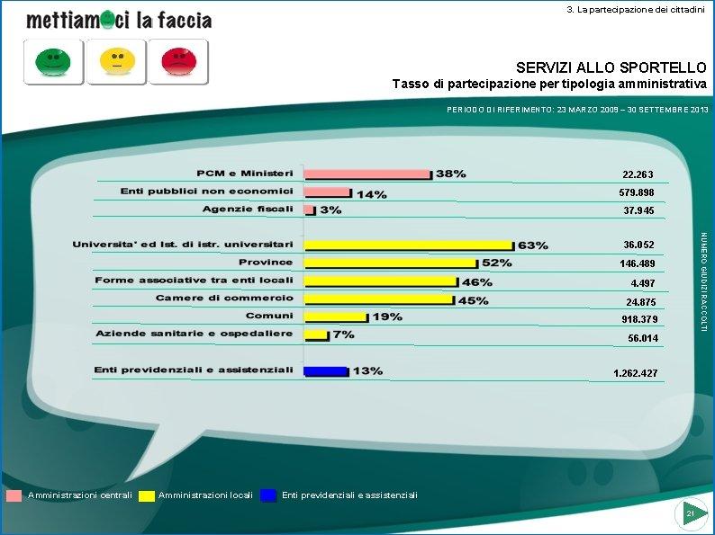3. La partecipazione dei cittadini SERVIZI ALLO SPORTELLO Tasso di partecipazione per tipologia amministrativa