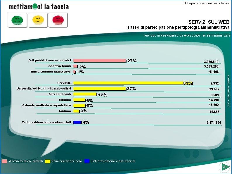 3. La partecipazione dei cittadini SERVIZI SUL WEB Tasso di partecipazione per tipologia amministrativa