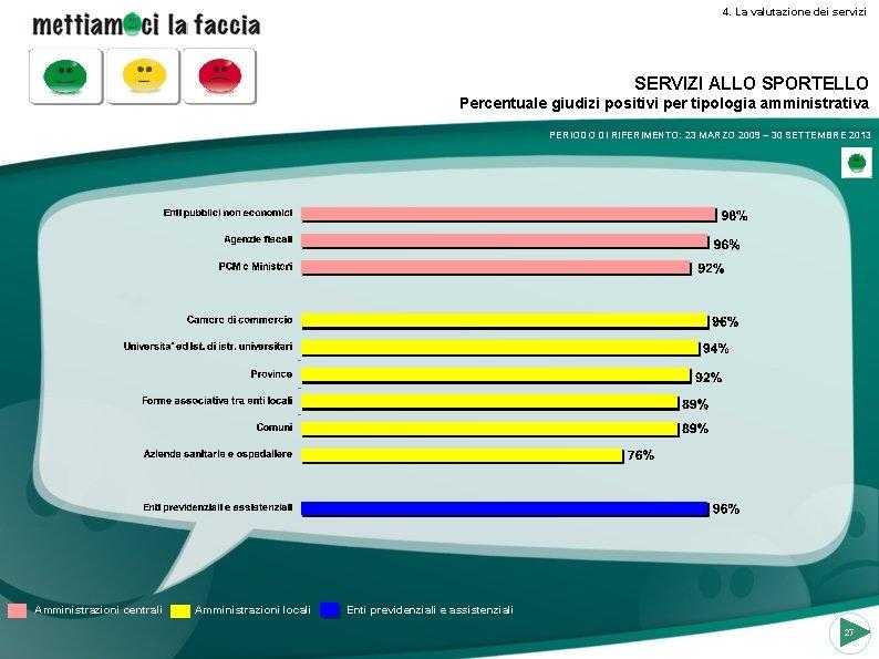 4. La valutazione dei servizi SERVIZI ALLO SPORTELLO Percentuale giudizi positivi per tipologia amministrativa