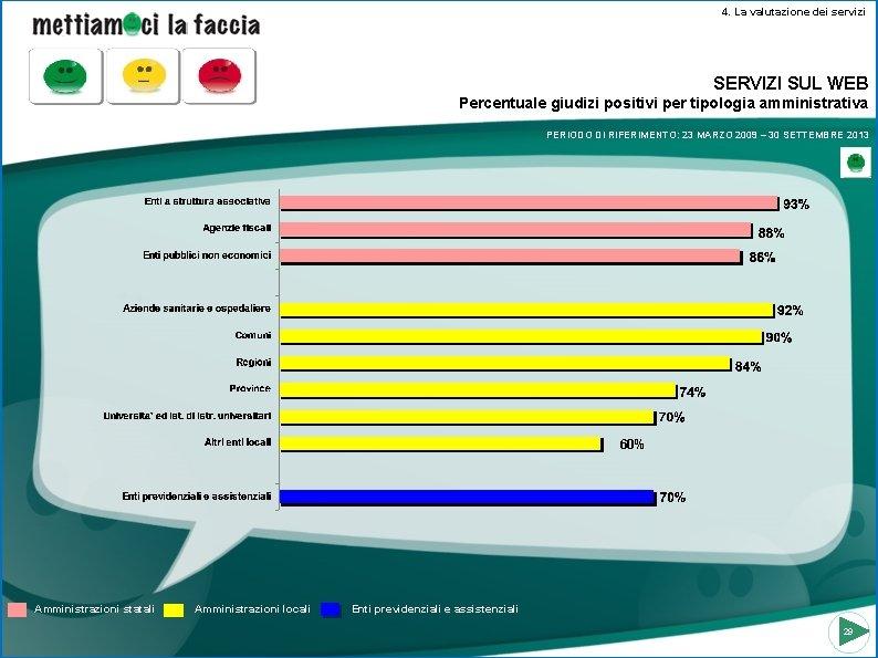 4. La valutazione dei servizi SERVIZI SUL WEB Percentuale giudizi positivi per tipologia amministrativa