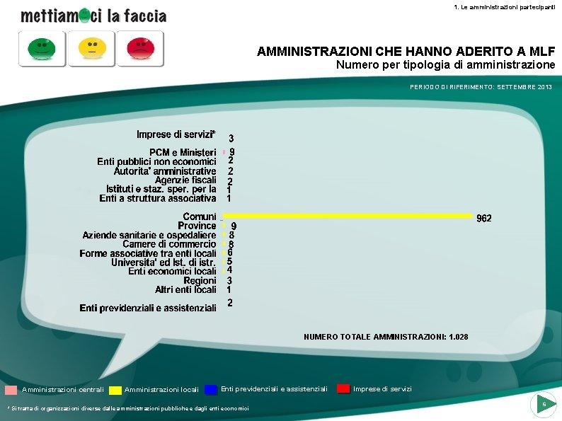 1. Le amministrazioni partecipanti AMMINISTRAZIONI CHE HANNO ADERITO A MLF Numero per tipologia di