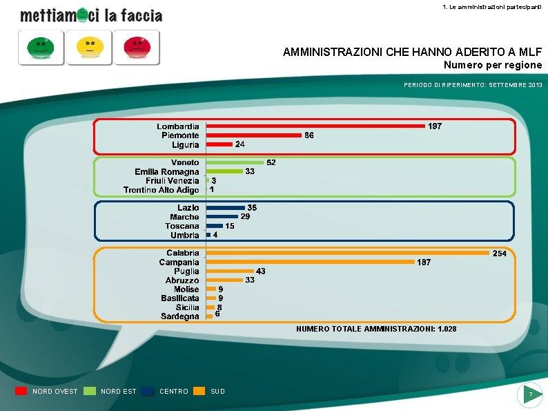 1. Le amministrazioni partecipanti AMMINISTRAZIONI CHE HANNO ADERITO A MLF Numero per regione PERIODO