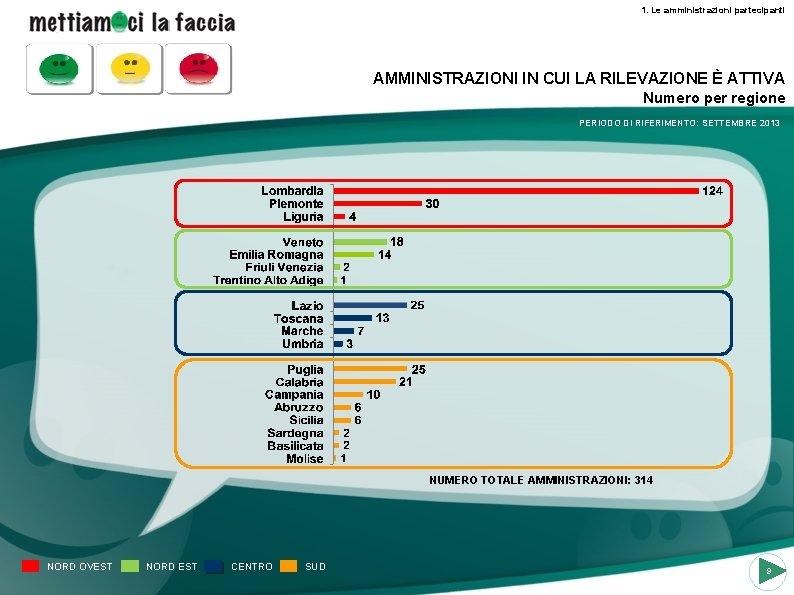 1. Le amministrazioni partecipanti AMMINISTRAZIONI IN CUI LA RILEVAZIONE È ATTIVA Numero per regione