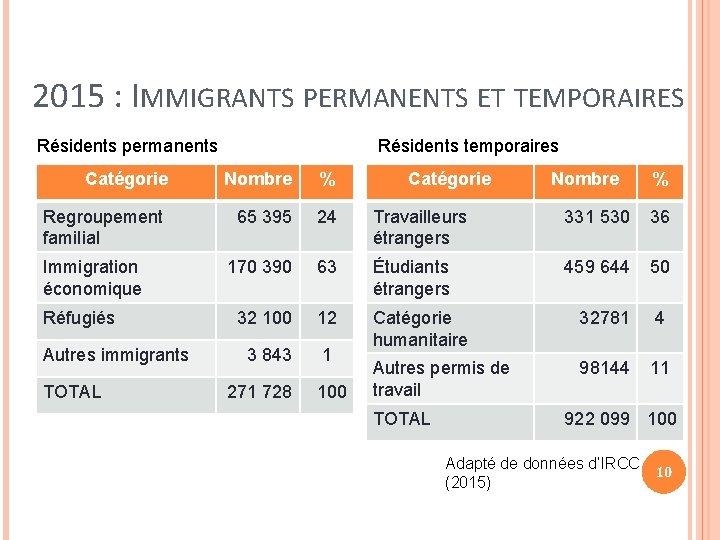 2015 : IMMIGRANTS PERMANENTS ET TEMPORAIRES Résidents permanents Résidents temporaires Catégorie Nombre % Regroupement