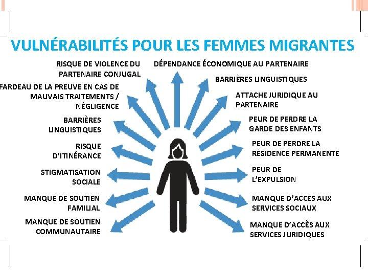 VULNÉRABILITÉS POUR LES FEMMES MIGRANTES RISQUE DE VIOLENCE DU PARTENAIRE CONJUGAL FARDEAU DE LA