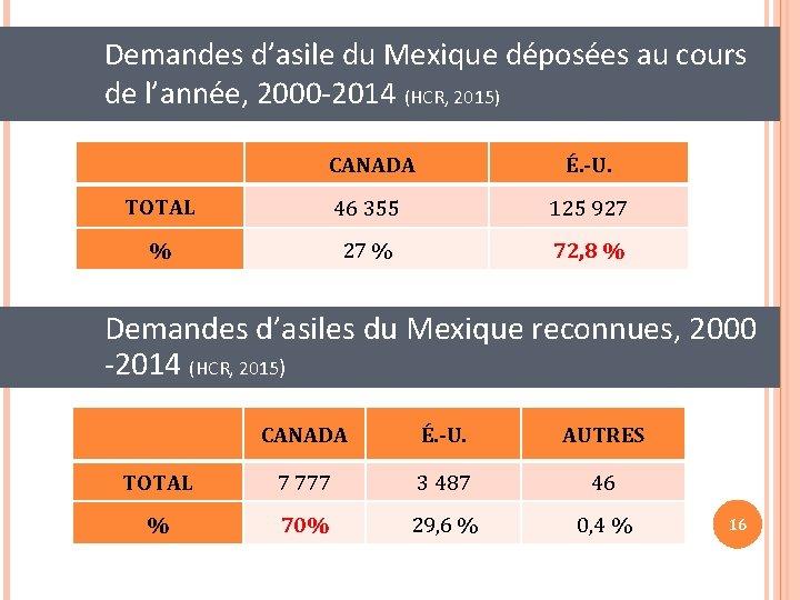Demandes d'asile du Mexique déposées au cours de l'année, 2000 -2014 (HCR, 2015) CANADA