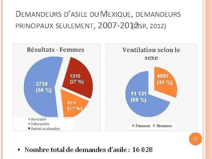 DEMANDEURS D'ASILE DU MEXIQUE, DEMANDEURS PRINCIPAUX SEULEMENT, 2007 -2012 (CISR, 2012) Résultats - Femmes