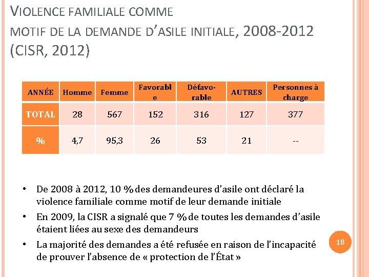 VIOLENCE FAMILIALE COMME MOTIF DE LA DEMANDE D'ASILE INITIALE, 2008 -2012 (CISR, 2012) ANNÉE
