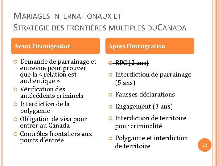 MARIAGES INTERNATIONAUX ET STRATÉGIE DES FRONTIÈRES MULTIPLES DU CANADA Avant l'immigration Demande de parrainage
