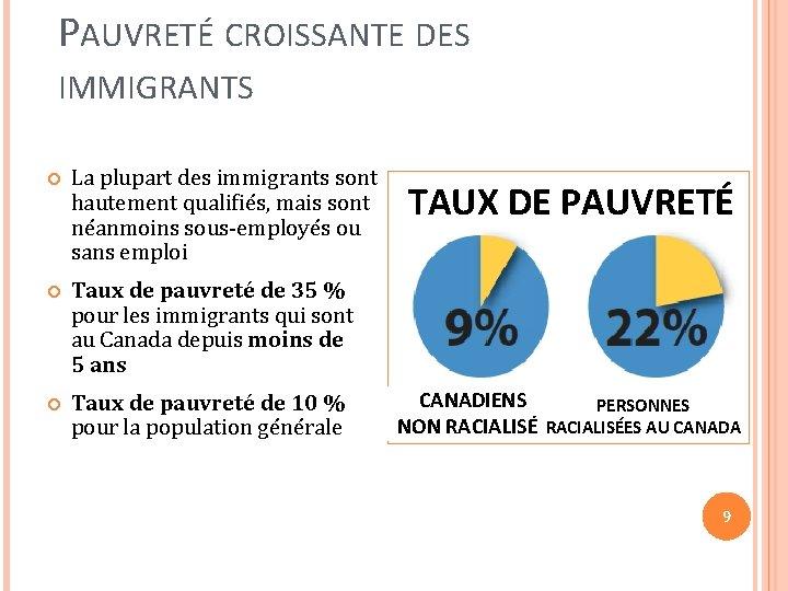 PAUVRETÉ CROISSANTE DES IMMIGRANTS La plupart des immigrants sont hautement qualifiés, mais sont néanmoins
