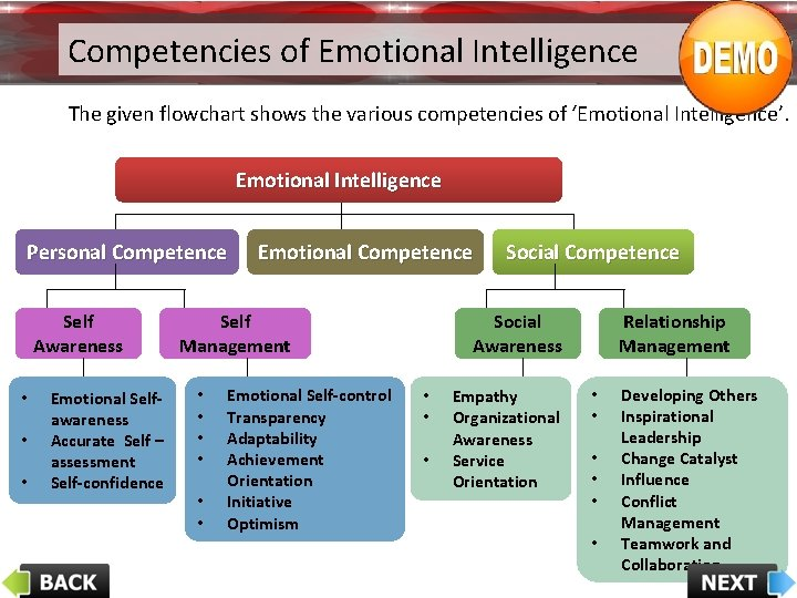 Competencies of Emotional Intelligence The given flowchart shows the various competencies of 'Emotional Intelligence'.