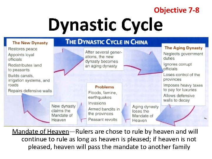 Objective 7 -8 Dynastic Cycle Mandate of Heaven—Rulers are chose to rule by heaven
